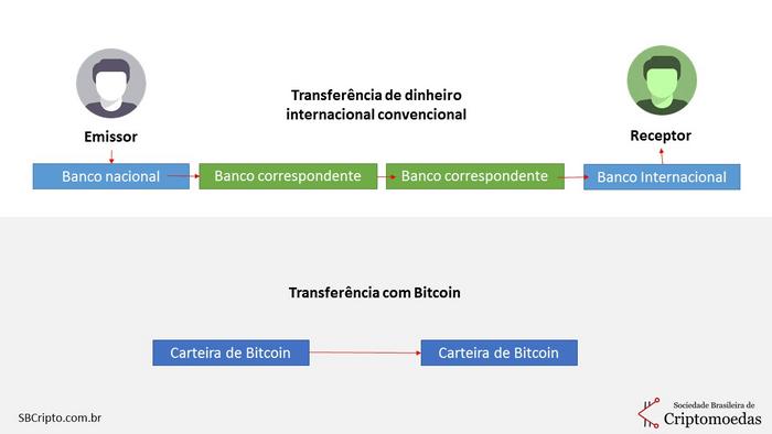 o que é bitcoin (4)