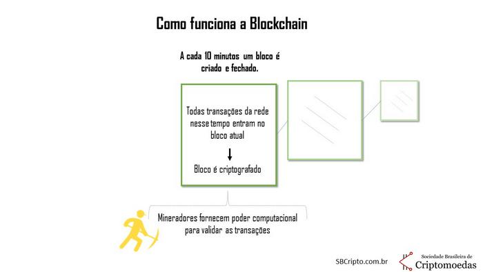 o que é bitcoin (7)